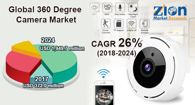 Global 360 Degree Camera Market