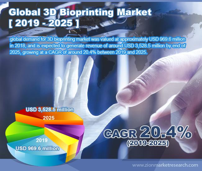 Global 3D Bioprinting Market