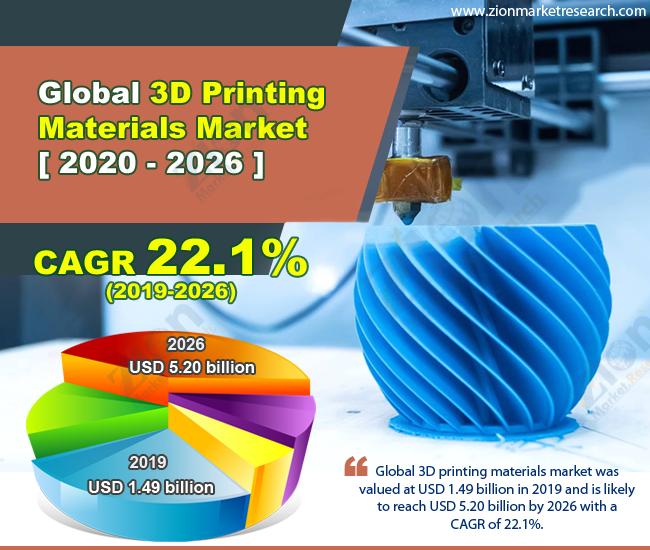 Global 3D Printing Materials Market