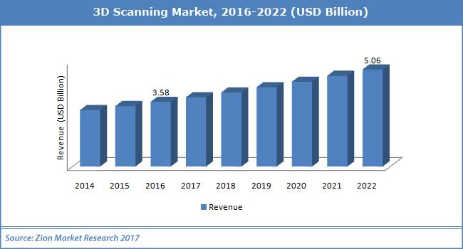 3D-Scanning-Market
