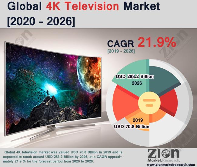Global 4K Television market