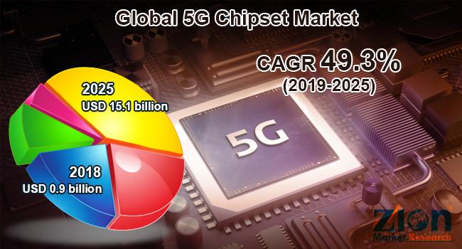 Global 5G Chipset Market