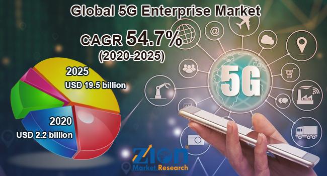 Global 5G Enterprise Market