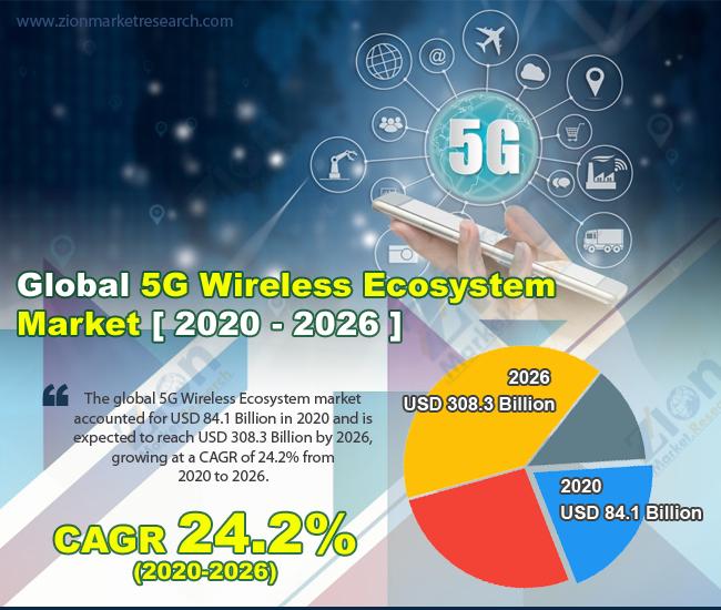 Global 5G Wireless Ecosystem Market