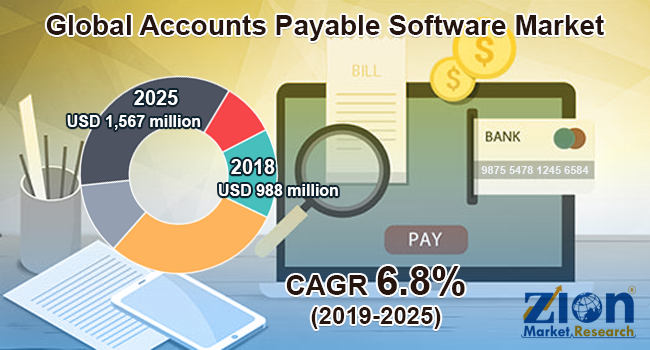 Global Accounts Payable Software Market