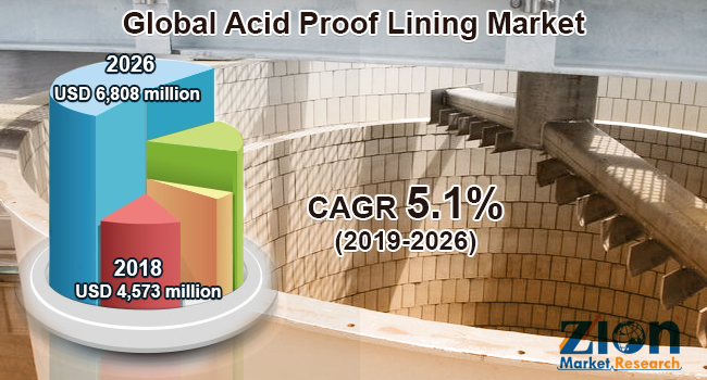 Global Acid Proof Lining Market