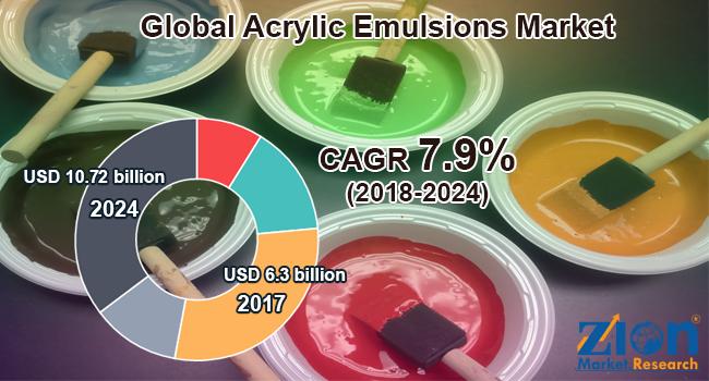 Global Acrylic Emulsions Market