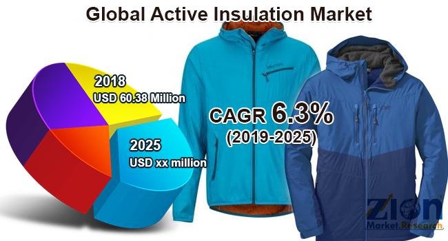 Global Active Insulation Market