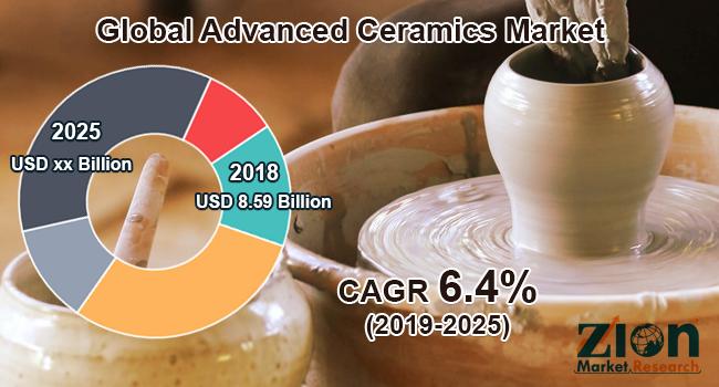 Global Advanced Ceramics Market