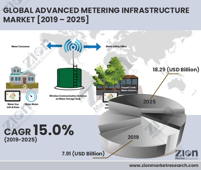 Global Advanced Metering Infrastructure Market