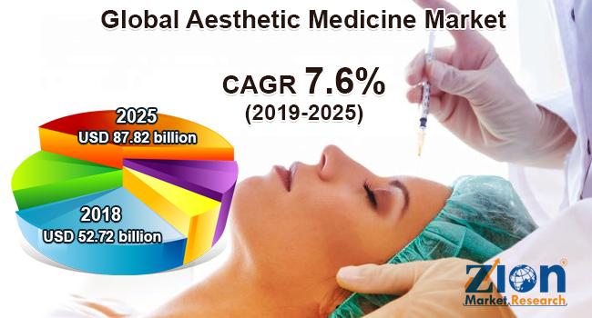 Aesthetic-Medicine-Market