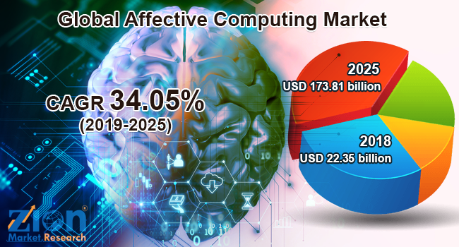 Global Affective Computing Market