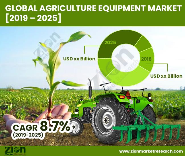 Global Agriculture Equipment Market