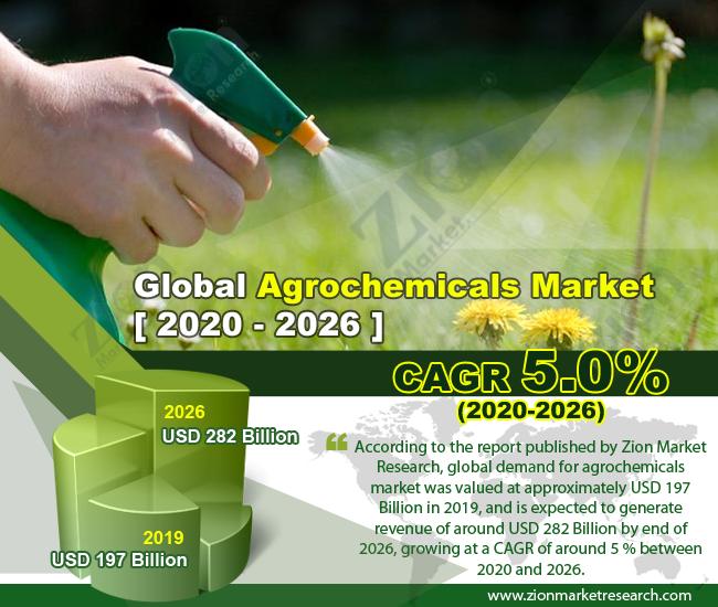 Global Agrochemicals Market
