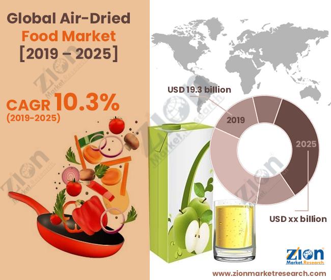 Global Air-Dried Food Market