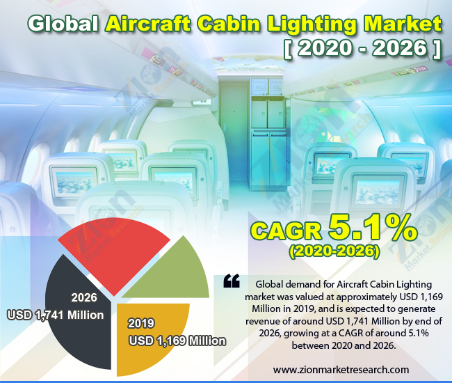 Global Aircraft Cabin Lighting Market