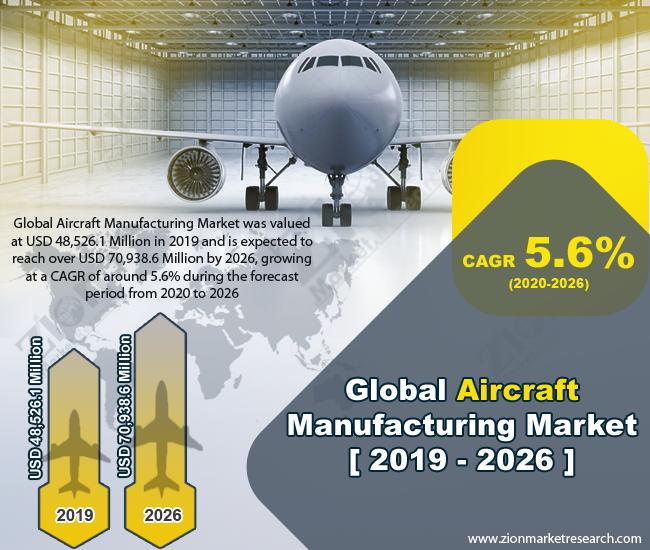 Aircraft Manufacturing Market