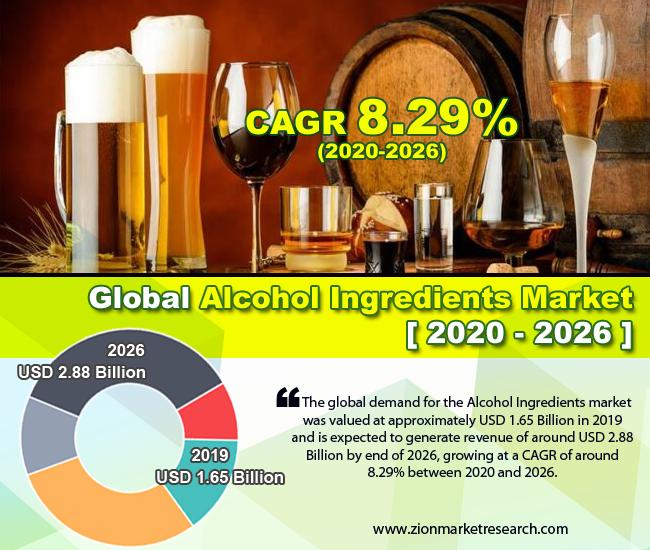 Global Alcohol Ingredients Market