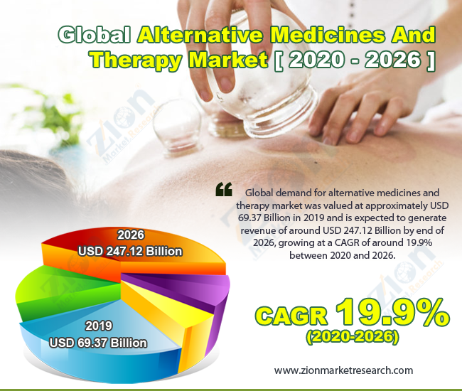 Global Alternative Medicines And Therapy Market