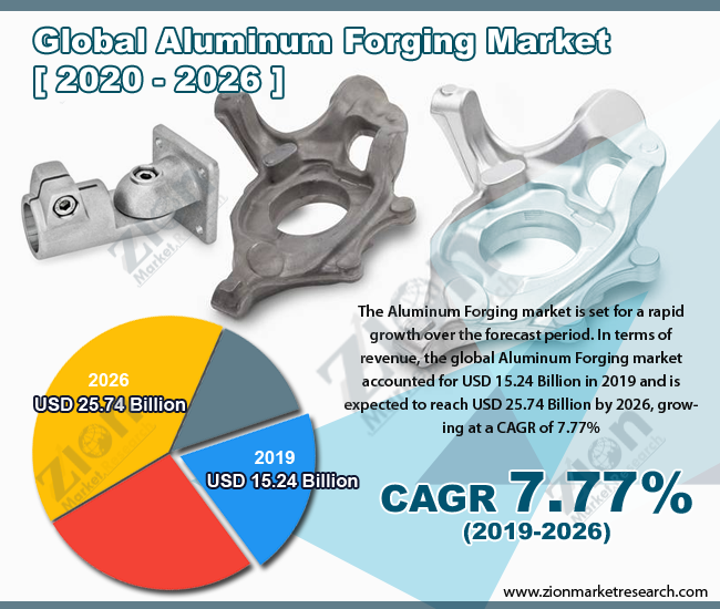 Aluminum Forging Market