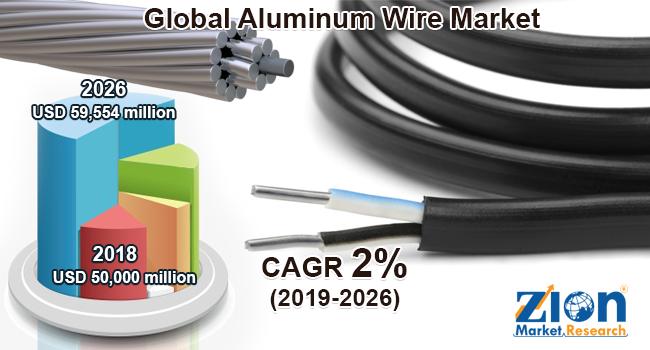 Global Aluminum Wire Market