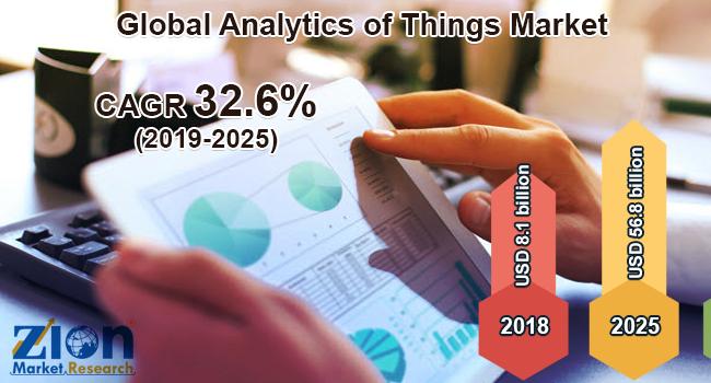 Global Analytics of Things Market