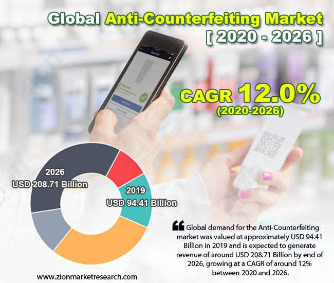 Global Anti-Counterfeiting Market