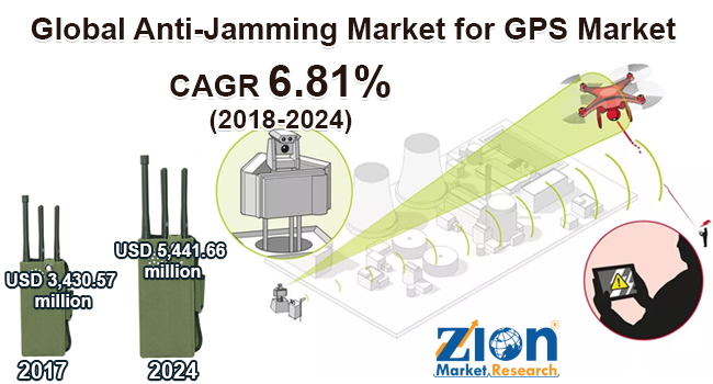 Global Anti Jamming Market for GPS