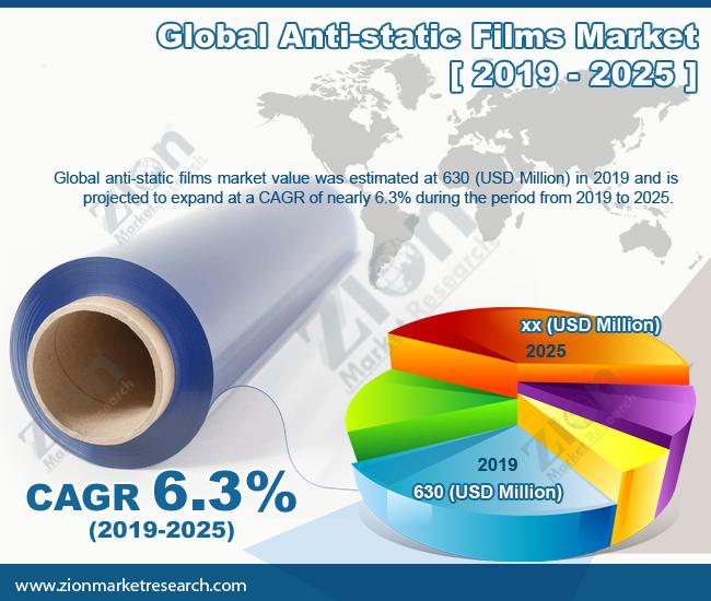 Anti-static-Films-Market