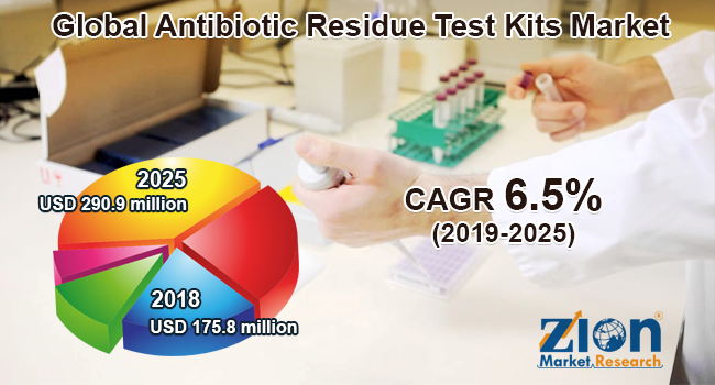 Global Antibiotic Residue Test Kits market