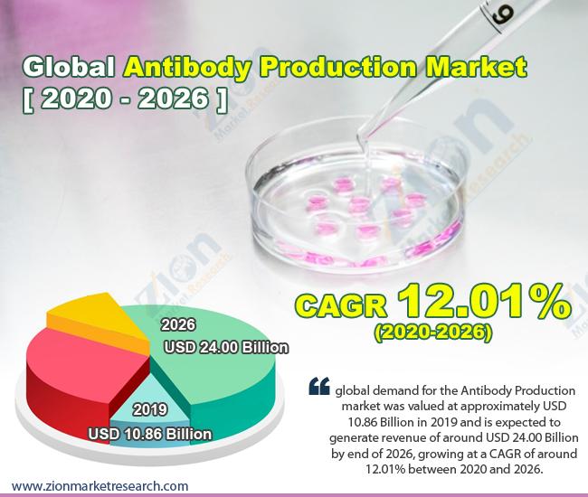 Global Antibody Production Market