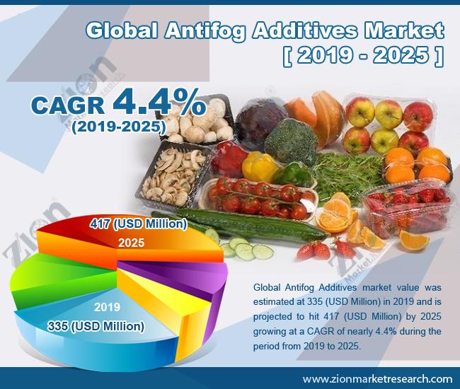 Global Antifog Additives Market