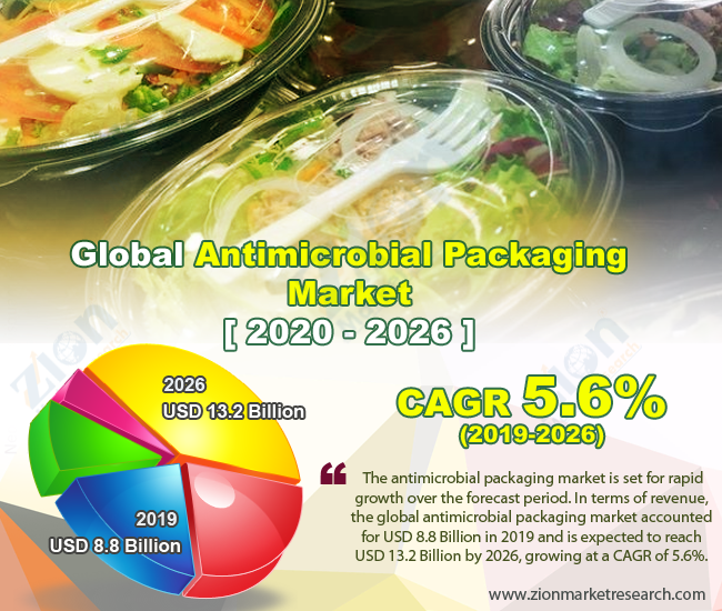 Global Antimicrobial Packaging Market