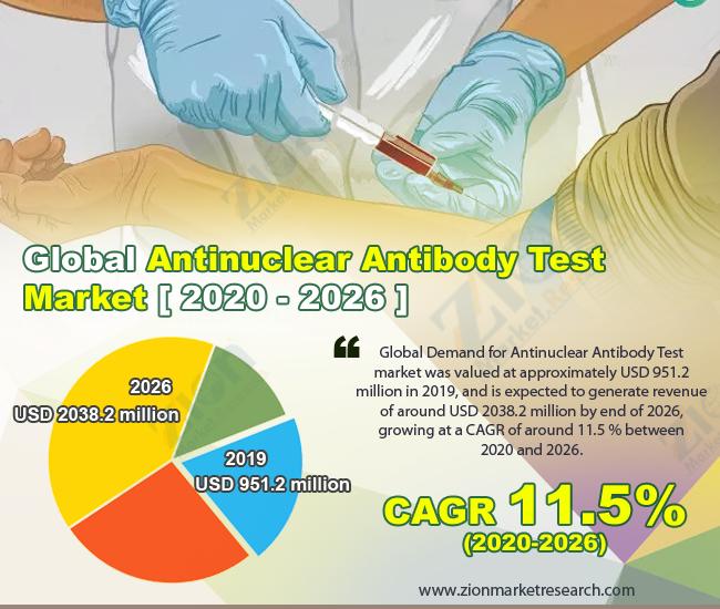 Global Antinuclear Antibody Test Market