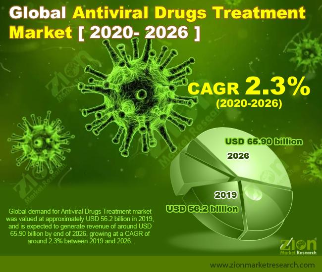 Global Antiviral Drugs Treatment Market