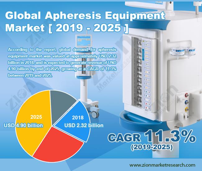 Global Apheresis Equipment Market