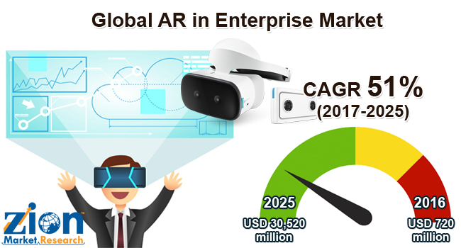 Global AR in Enterprise Market