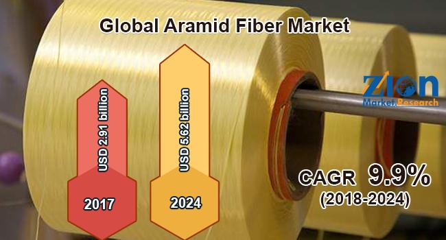 Global Aramid Fiber Market