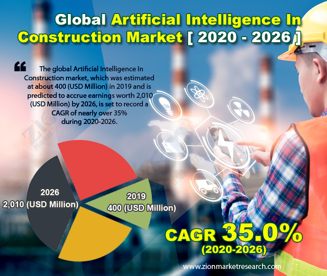 Global AI-In-Construction Market