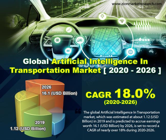 Global Artificial Intelligence In Transportation Market