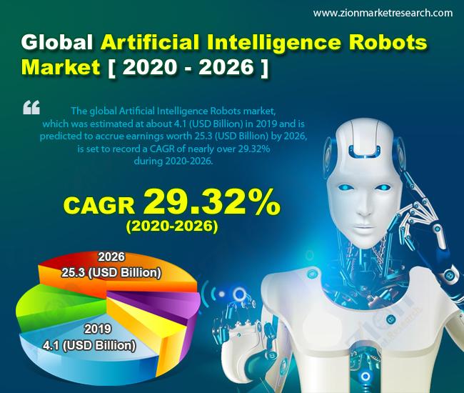 Global Artificial Intelligence Robots Market