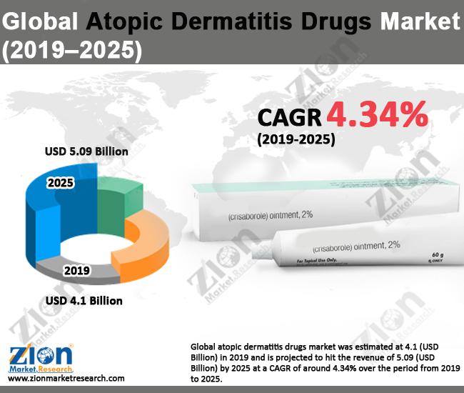 Atopic Dermatitis Drugs