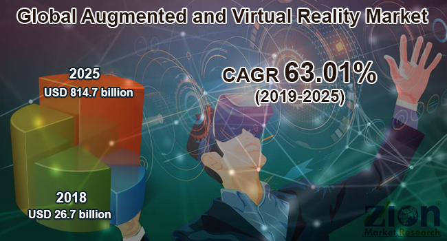 Global Augmented and Virtual Reality Market