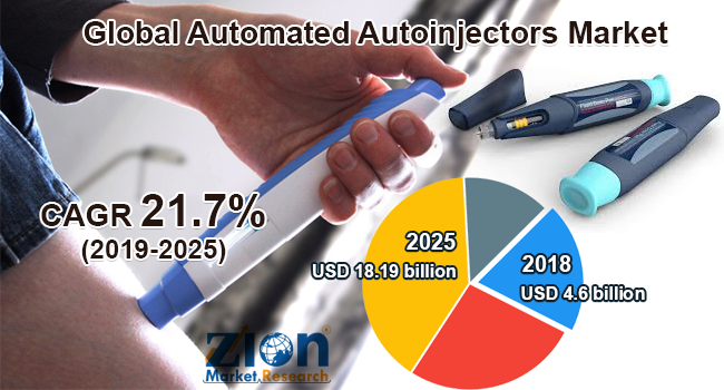 Global Automated Autoinjectors Market