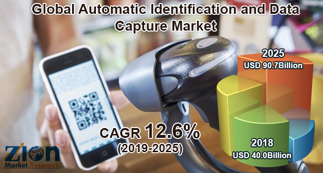 Global Automatic Identification and Data Capture Market