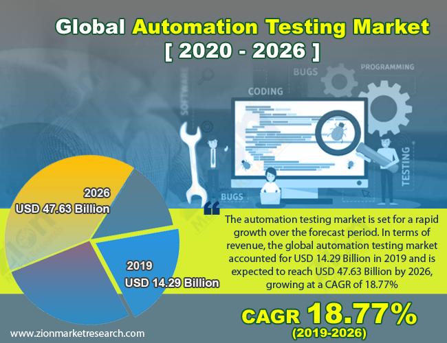 Global Automation Testing Market