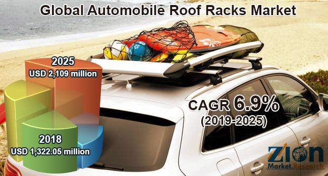 Global Automobile Roof Racks Market