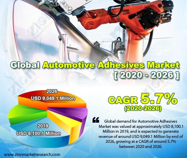 Global Automotive Adhesives Market