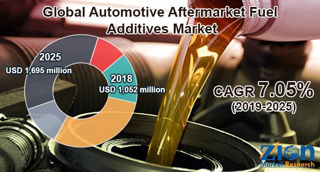 Global Automotive Aftermarket Fuel Additives Market