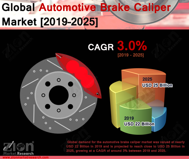 Global Automotive Brake Caliper Market